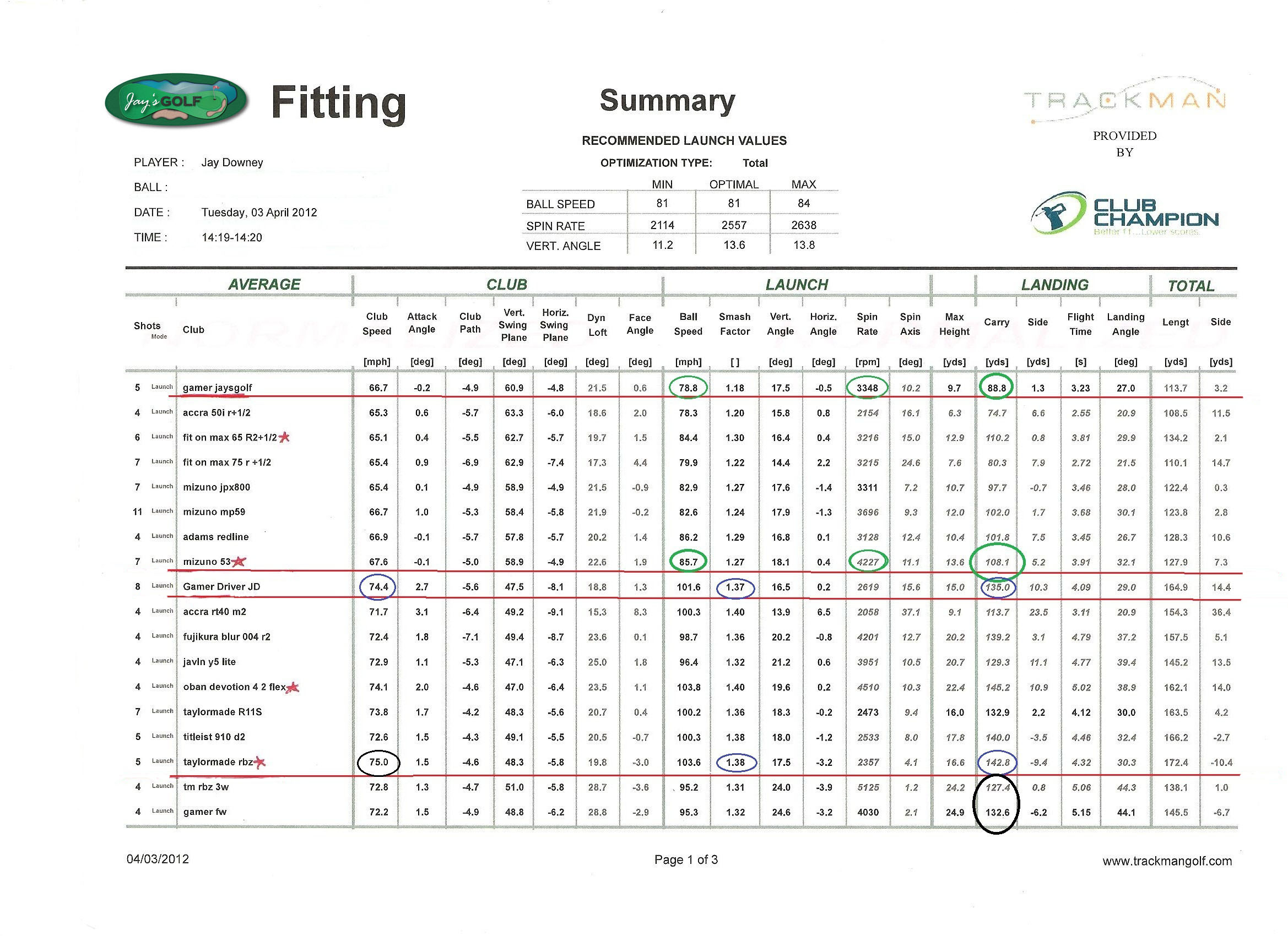 Swing Weight Conversion Chart Custom Fit Shaft Options